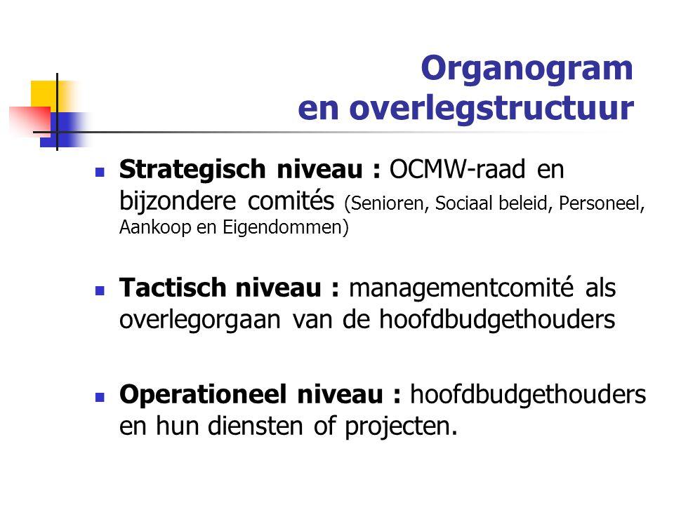 Organogram en overlegstructuur Strategisch niveau : OCMW-raad en bijzondere comités (Senioren, Sociaal beleid, Personeel, Aankoop en Eigendommen) Tactisch niveau : managementcomité als overlegorgaan van de hoofdbudgethouders Operationeel niveau : hoofdbudgethouders en hun diensten of projecten.