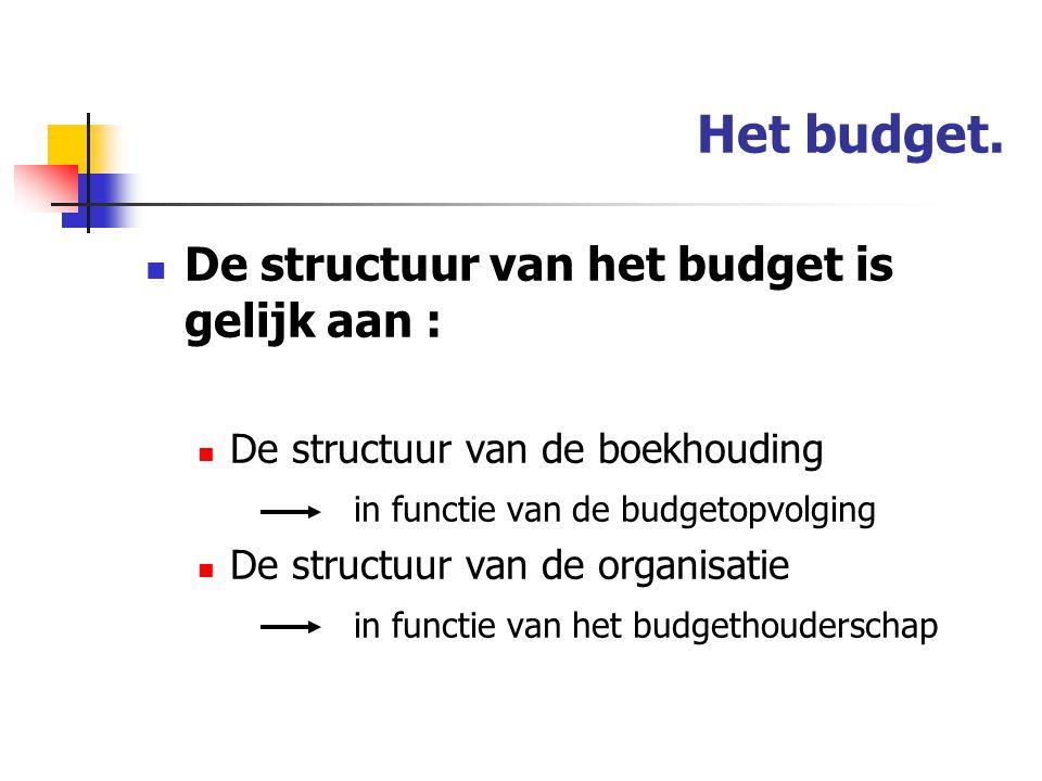 Het budget.