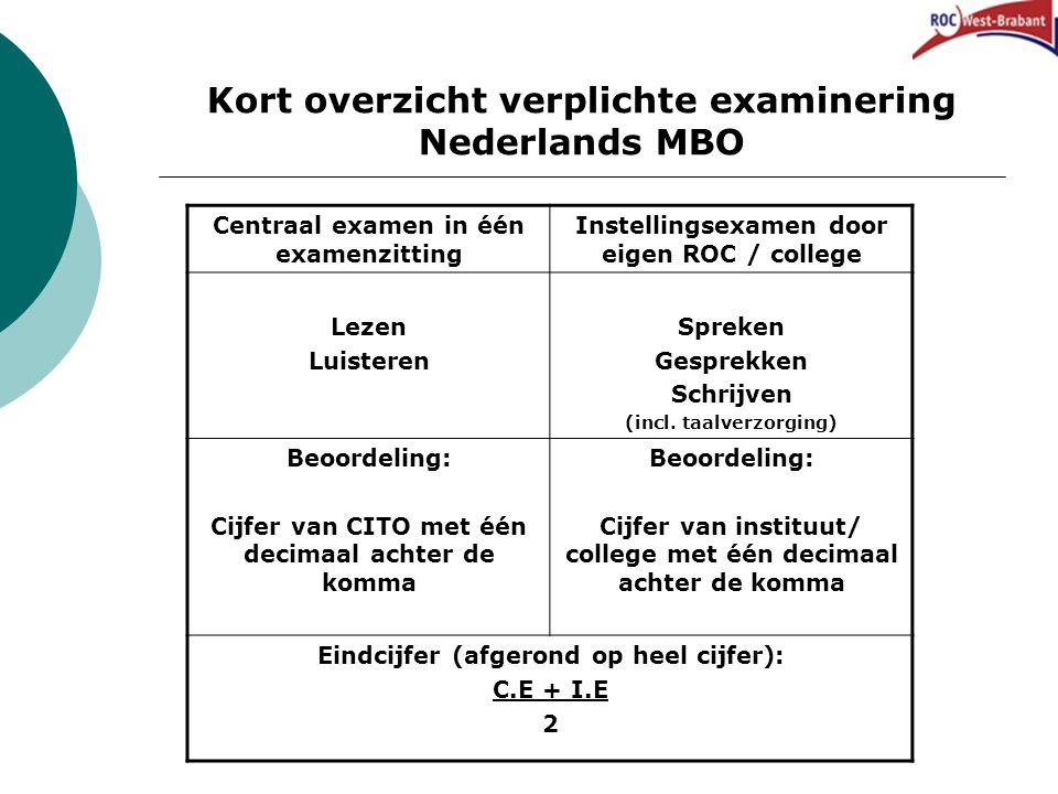 Kort overzicht verplichte examinering Nederlands MBO Centraal examen in één examenzitting Instellingsexamen door eigen ROC / college Lezen Luisteren Spreken Gesprekken Schrijven (incl.