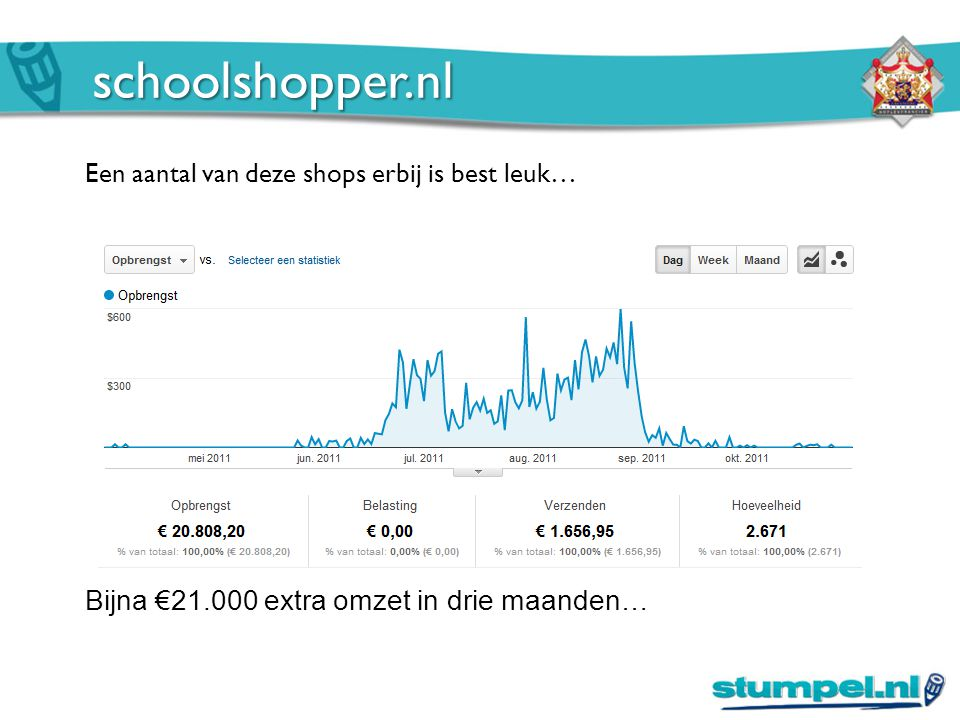 schoolshopper.nl Een aantal van deze shops erbij is best leuk… Bijna €21.000 extra omzet in drie maanden…