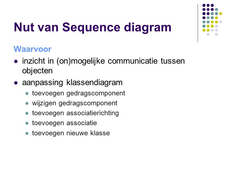 Nut van Sequence diagram Waarvoor inzicht in (on)mogelijke communicatie tussen objecten aanpassing klassendiagram toevoegen gedragscomponent wijzigen