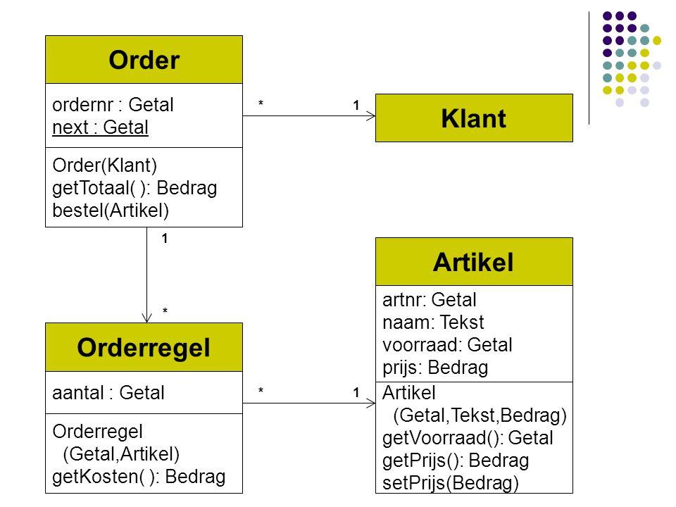 Order ordernr : Getal next : Getal Order(Klant) getTotaal( ): Bedrag bestel(Artikel) * Orderregel aantal : Getal Orderregel (Getal,Artikel) getKosten(