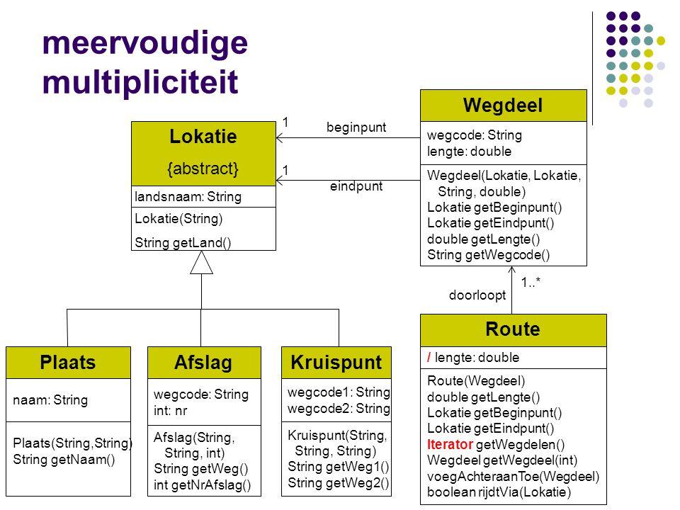 meervoudige multipliciteit Lokatie {abstract} Lokatie(String) String getLand() landsnaam: String Wegdeel wegcode: String lengte: double Wegdeel(Lokati
