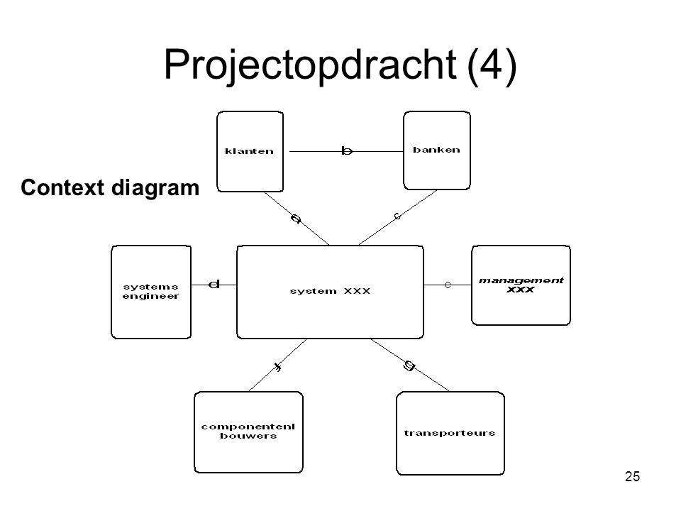 25 Projectopdracht (4) Context diagram