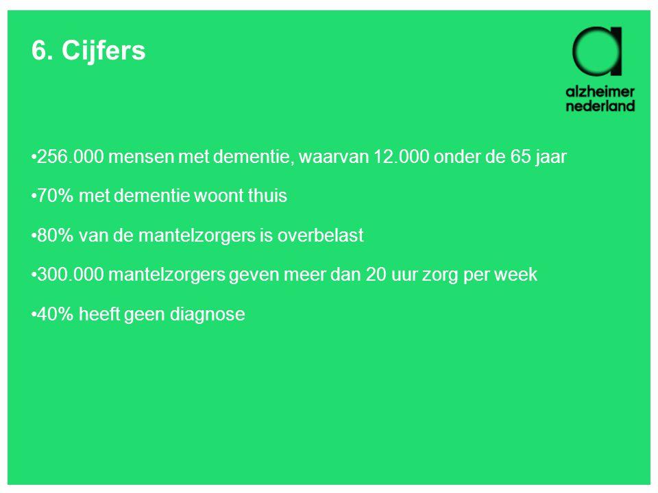 6. Cijfers 256.000 mensen met dementie, waarvan 12.000 onder de 65 jaar 70% met dementie woont thuis 80% van de mantelzorgers is overbelast 300.000 ma