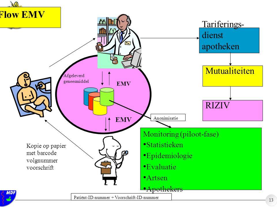 13 EMV Afgeleverd geneesmiddel Tariferings- dienst apotheken Mutualiteiten RIZIV Kopie op papier met barcode volgnummer voorschrift Flow EMV Patiënt-I