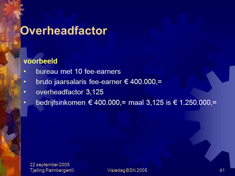 22 september 2005 Tjalling Palmbergen©Visiedag BSN 200540 Overheadfactor overheadfactor =bedrijfsinkomen bruto salaris fee-earners in de praktijk ± 3,