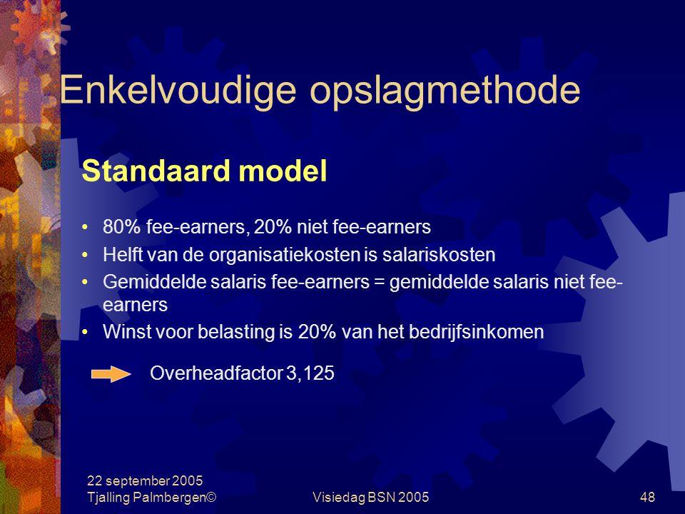 22 september 2005 Tjalling Palmbergen©Visiedag BSN 200547 Case: overheadfactor Medewerkers Fee-earners9,6 Niet fee-earners2,4 Totaal aantal medewerker
