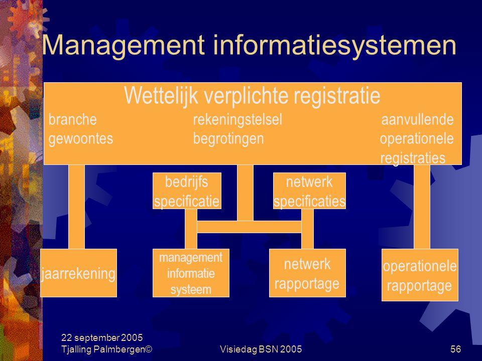 22 september 2005 Tjalling Palmbergen©Visiedag BSN 200555 Management informatiesystemen Financieel management Hoofdonderdelen van het MIS: Winst- en v