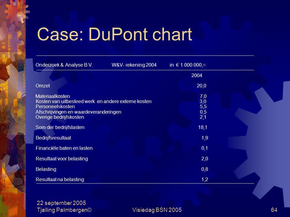22 september 2005 Tjalling Palmbergen©Visiedag BSN 200563 Case: DuPont chart Onderzoek en Analyse B.V. is de Nederlandse vestiging van een beursgenote