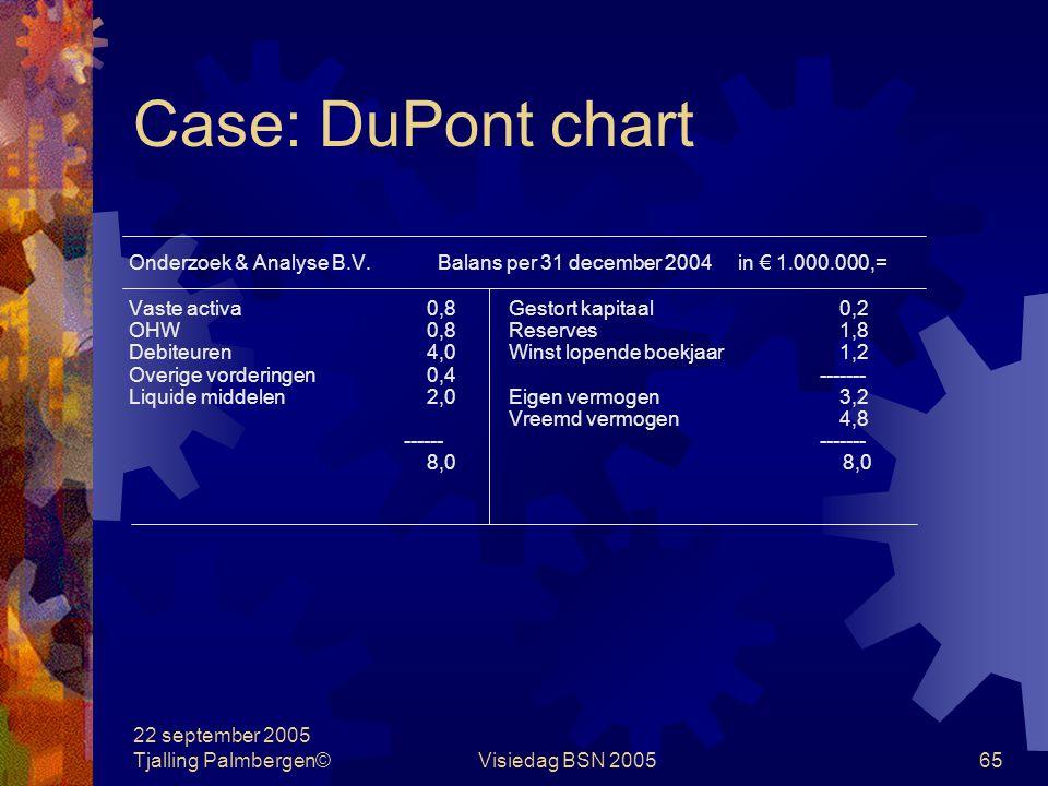 22 september 2005 Tjalling Palmbergen©Visiedag BSN 200564 Case: DuPont chart Onderzoek & Analyse B.V. W&V- rekening 2004 in € 1.000.000,= 2004 Omzet 2