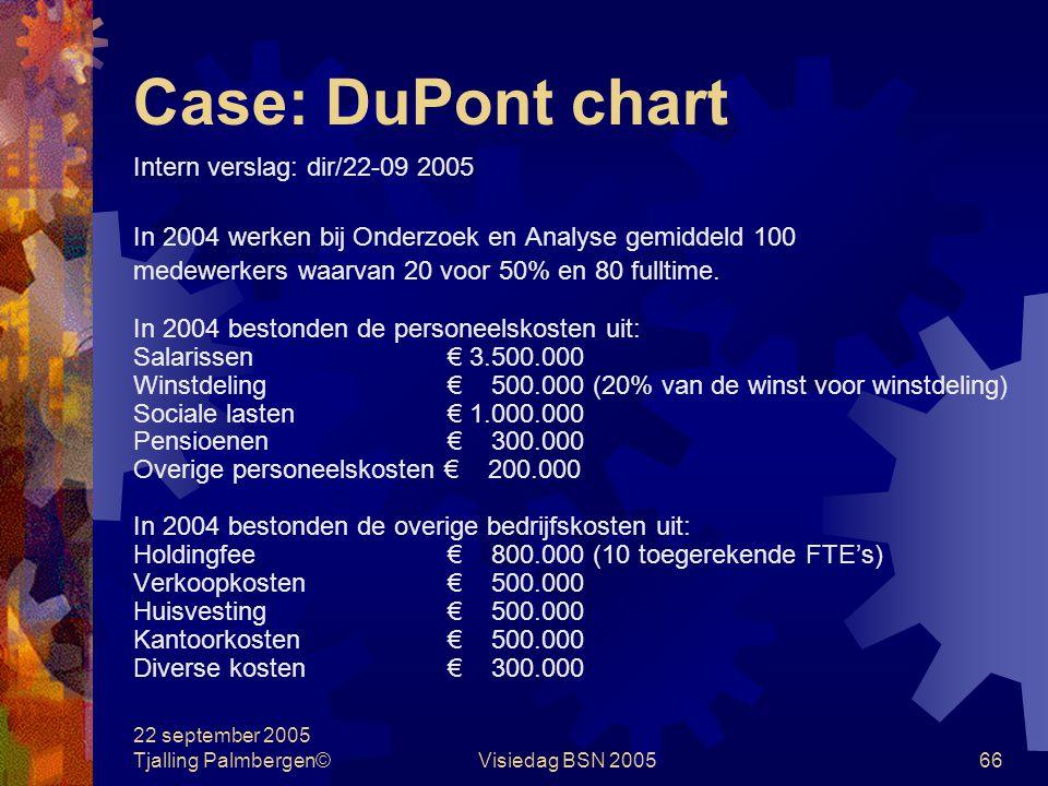 22 september 2005 Tjalling Palmbergen©Visiedag BSN 200565 Case: DuPont chart Onderzoek & Analyse B.V. Balans per 31 december 2004 in € 1.000.000,= Vas