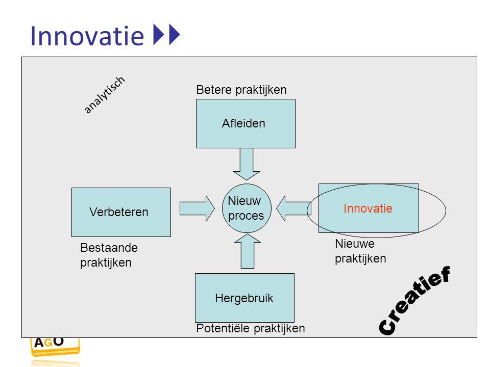 Innovatie  Nieuw proces Verbeteren Innovatie Afleiden Hergebruik Betere praktijken Potentiële praktijken Bestaande praktijken Nieuwe praktijken anal