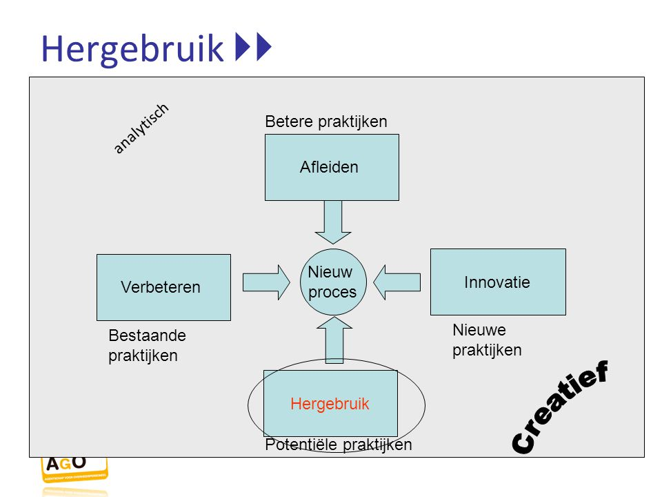 Hergebruik  Nieuw proces Verbeteren Innovatie Afleiden Hergebruik Betere praktijken Potentiële praktijken Bestaande praktijken Nieuwe praktijken ana