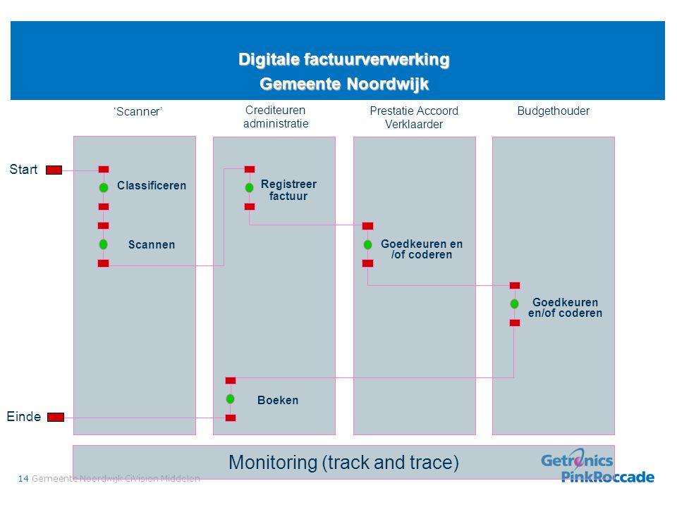 14Gemeente Noordwijk CiVision Middelen Digitale factuurverwerking Gemeente Noordwijk Monitoring (track and trace) Budgethouder Start Crediteuren admin