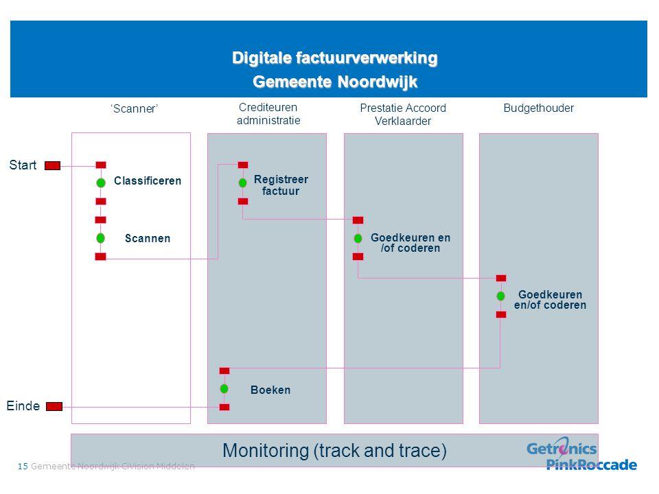 15Gemeente Noordwijk CiVision Middelen Digitale factuurverwerking Gemeente Noordwijk Monitoring (track and trace) Budgethouder Start Crediteuren admin