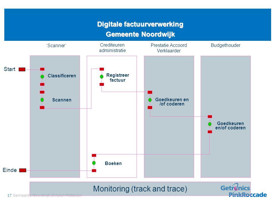 17Gemeente Noordwijk CiVision Middelen Digitale factuurverwerking Gemeente Noordwijk Monitoring (track and trace) Budgethouder Start Crediteuren admin