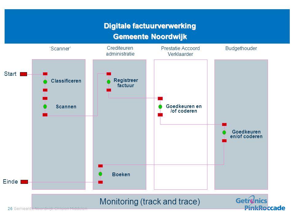 26Gemeente Noordwijk CiVision Middelen Digitale factuurverwerking Gemeente Noordwijk Monitoring (track and trace) Budgethouder Start Crediteuren admin