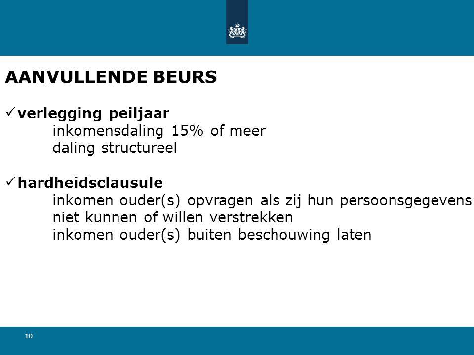 11 AANVULLENDE BEURS maximale bedragen: inwonend€ 224,68 uitwonend€ 244,60