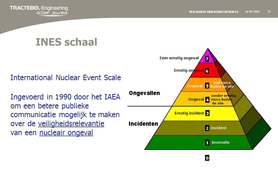 18-06-200933 VEILIGHEID VAN KERNCENTRALES INES schaal International Nuclear Event Scale Ingevoerd in 1990 door het IAEA om een betere publieke communicatie mogelijk te maken over de veiligheidsrelevantie van een nucleair ongeval