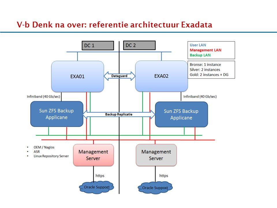 17-11-2011 V-b Denk na over: referentie architectuur Exadata HHhHHh