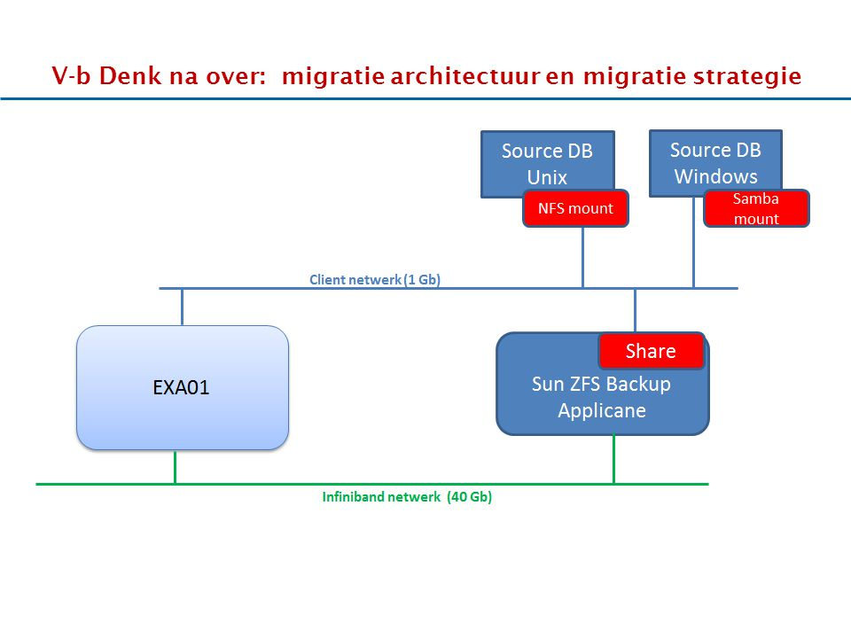 17-11-2011 V-b Denk na over: migratie architectuur en migratie strategie HHhHHh