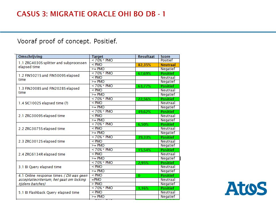 17-11-2011 CASUS 3: MIGRATIE ORACLE OHI BO DB - 1 OverviewThe SituationBenefitsExperience Vooraf proof of concept. Positief.