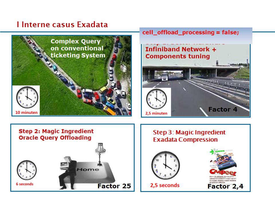 17-11-2011 III Specifieke Exadata Features: Smart Flash Cache 1 Elke (X2) storage server heeft 4 x 96 GB PCI Flashkaarten = 384 GB flash cache Flash cache kan ook als flash disk geconfigureerd worden.