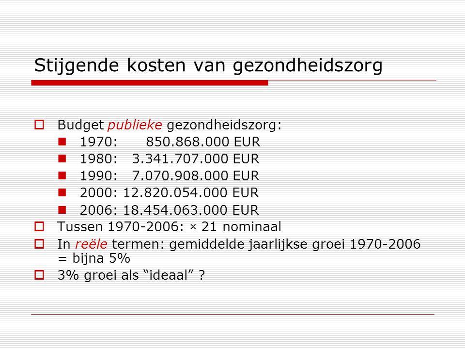 Stijgende kosten van gezondheidszorg  Budget publieke gezondheidszorg: 1970: 850.868.000 EUR 1980: 3.341.707.000 EUR 1990: 7.070.908.000 EUR 2000: 12