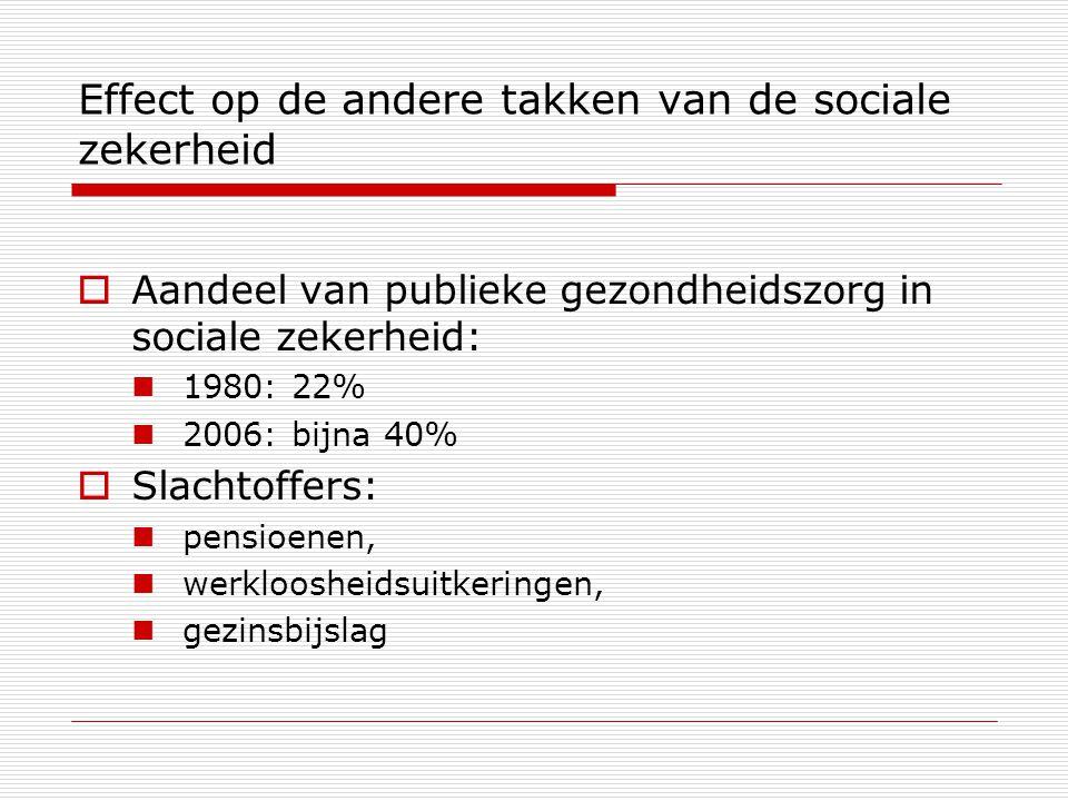 Effect op de andere takken van de sociale zekerheid  Aandeel van publieke gezondheidszorg in sociale zekerheid: 1980: 22% 2006: bijna 40%  Slachtoffers: pensioenen, werkloosheidsuitkeringen, gezinsbijslag