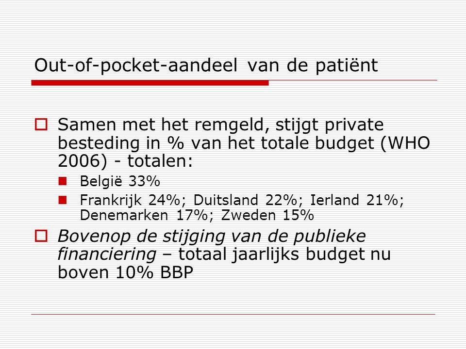 Out-of-pocket-aandeel van de patiënt  Samen met het remgeld, stijgt private besteding in % van het totale budget (WHO 2006) - totalen: België 33% Frankrijk 24%; Duitsland 22%; Ierland 21%; Denemarken 17%; Zweden 15%  Bovenop de stijging van de publieke financiering – totaal jaarlijks budget nu boven 10% BBP