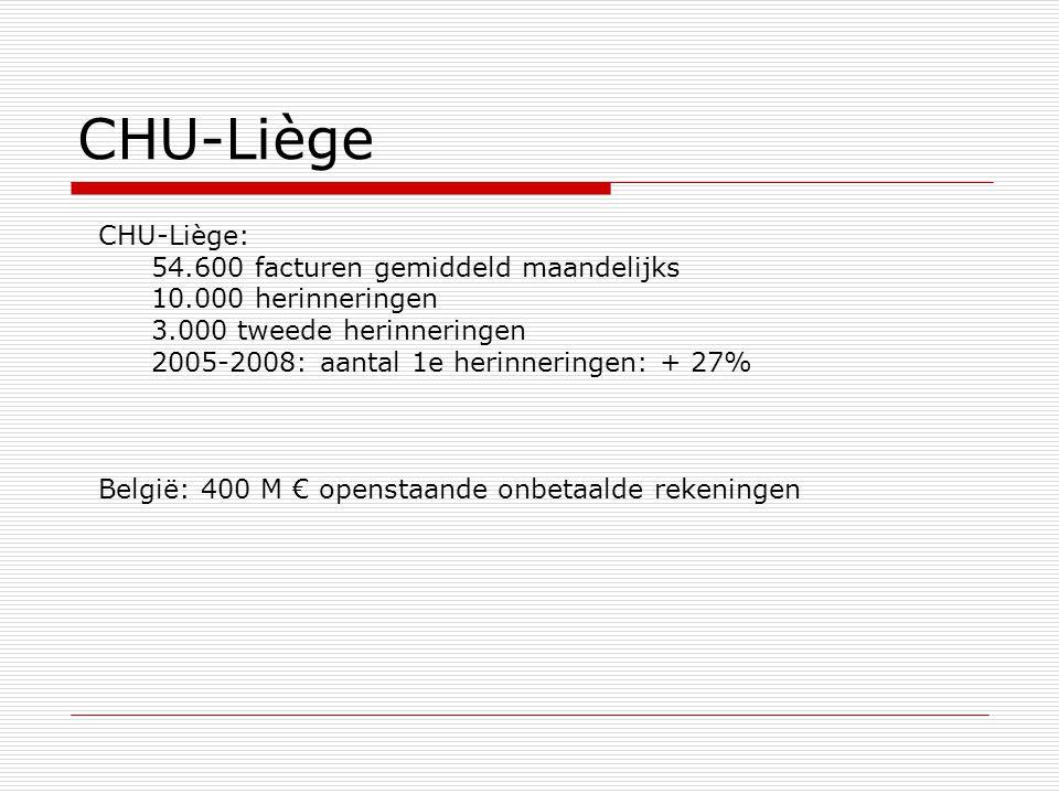 CHU-Liège CHU-Liège: 54.600 facturen gemiddeld maandelijks 10.000 herinneringen 3.000 tweede herinneringen 2005-2008: aantal 1e herinneringen: + 27% België: 400 M € openstaande onbetaalde rekeningen