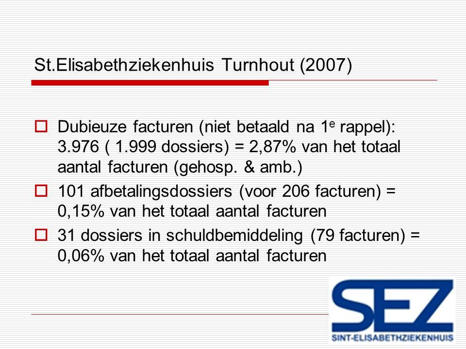 St.Elisabethziekenhuis Turnhout (2007)  Dubieuze facturen (niet betaald na 1 e rappel): 3.976 ( 1.999 dossiers) = 2,87% van het totaal aantal facture