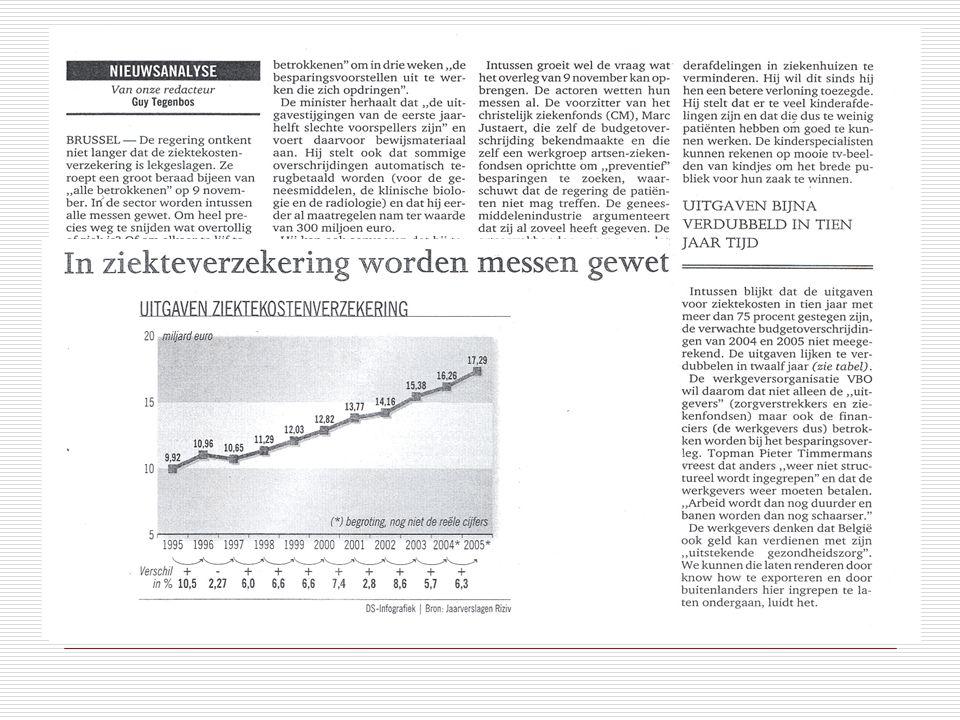 Stijgende kosten van gezondheidszorg  Budget publieke gezondheidszorg: 1970: 850.868.000 EUR 1980: 3.341.707.000 EUR 1990: 7.070.908.000 EUR 2000: 12.820.054.000 EUR 2006: 18.454.063.000 EUR  Tussen 1970-2006: × 21 nominaal  In reële termen: gemiddelde jaarlijkse groei 1970-2006 = bijna 5%  3% groei als ideaal ?