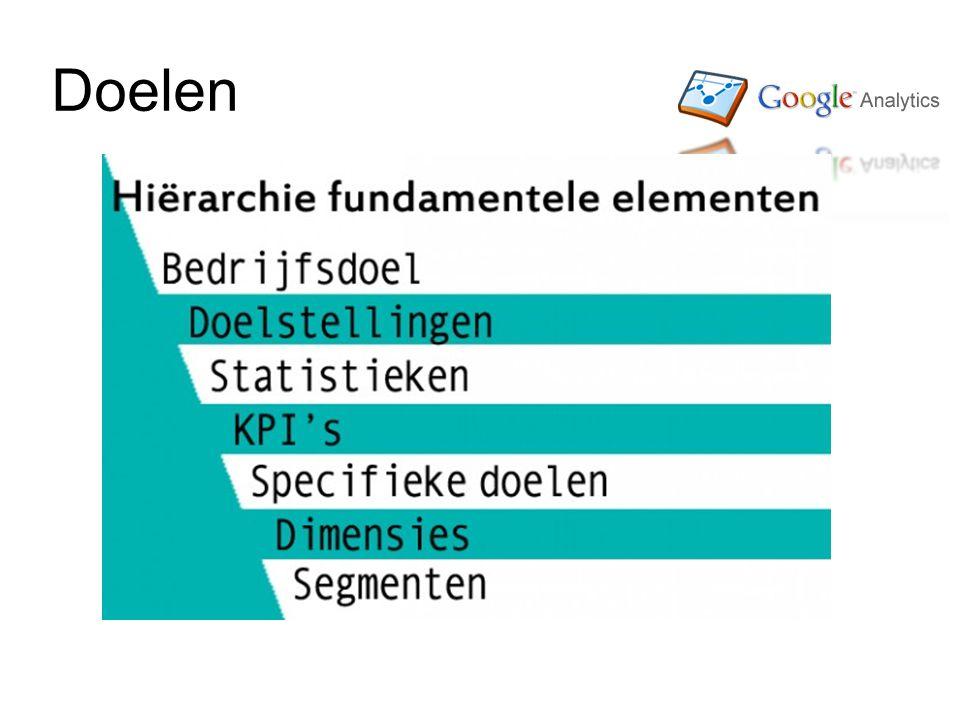 Trechters Van 'in winkelmandje' tot 'ik wil betalen' Precies zien wanneer de mensen de website verlaten http://www.karelgeenen.nl/10/instel len-van-doelen-in-google-analytics- deel-2/ http://www.karelgeenen.nl/10/instel len-van-doelen-in-google-analytics- deel-2/