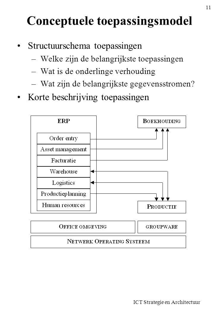 ICT Strategie en Architectuur 11 Conceptuele toepassingsmodel Structuurschema toepassingen –Welke zijn de belangrijkste toepassingen –Wat is de onderl