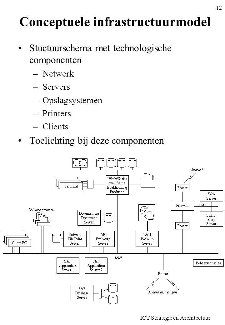 ICT Strategie en Architectuur 12 Conceptuele infrastructuurmodel Stuctuurschema met technologische componenten –Netwerk –Servers –Opslagsystemen –Prin