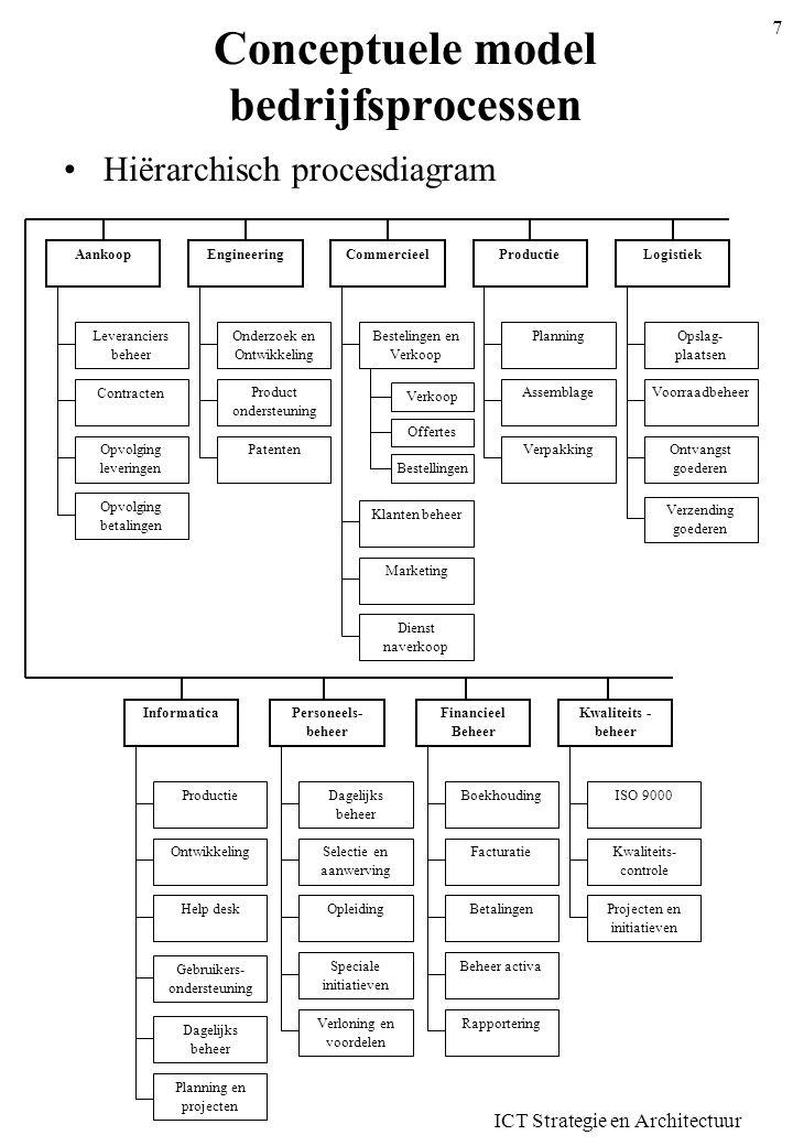 ICT Strategie en Architectuur 7 Conceptuele model bedrijfsprocessen Hiërarchisch procesdiagram