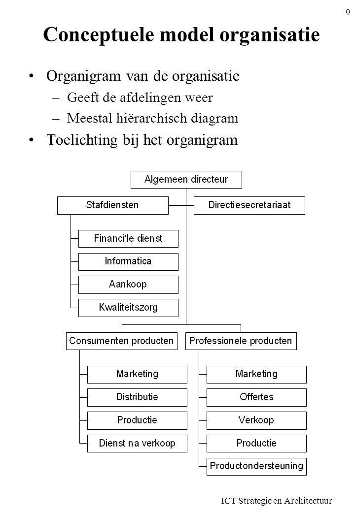 ICT Strategie en Architectuur 9 Conceptuele model organisatie Organigram van de organisatie –Geeft de afdelingen weer –Meestal hiërarchisch diagram To
