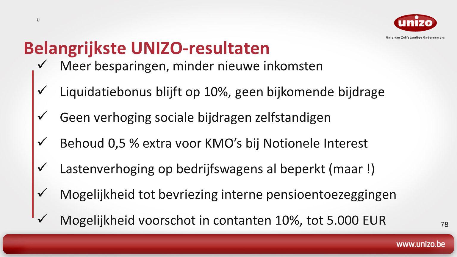 78 Belangrijkste UNIZO-resultaten U Meer besparingen, minder nieuwe inkomsten Liquidatiebonus blijft op 10%, geen bijkomende bijdrage Geen verhoging sociale bijdragen zelfstandigen Behoud 0,5 % extra voor KMO's bij Notionele Interest Lastenverhoging op bedrijfswagens al beperkt (maar !) Mogelijkheid tot bevriezing interne pensioentoezeggingen Mogelijkheid voorschot in contanten 10%, tot 5.000 EUR