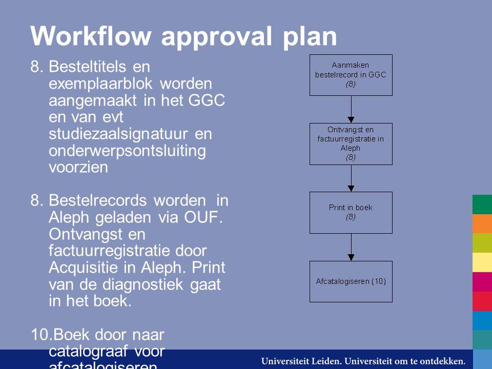 Workflow approval plan 8.Besteltitels en exemplaarblok worden aangemaakt in het GGC en van evt studiezaalsignatuur en onderwerpsontsluiting voorzien 8.Bestelrecords worden in Aleph geladen via OUF.