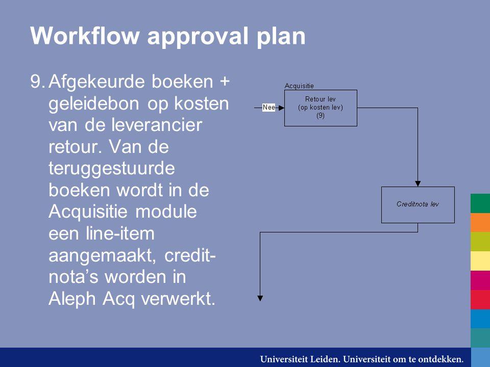 Workflow approval plan 9.Afgekeurde boeken + geleidebon op kosten van de leverancier retour.