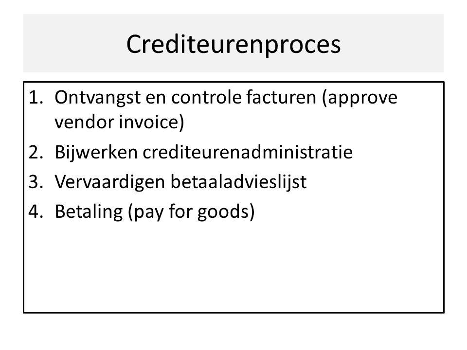 Crediteurenproces 1.Ontvangst en controle facturen (approve vendor invoice) 2.Bijwerken crediteurenadministratie 3.Vervaardigen betaaladvieslijst 4.Be