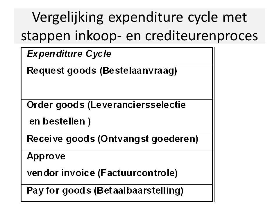 Inkoopproces 1.Impuls: voorraadbestand, verkooporder, productieorder etc.