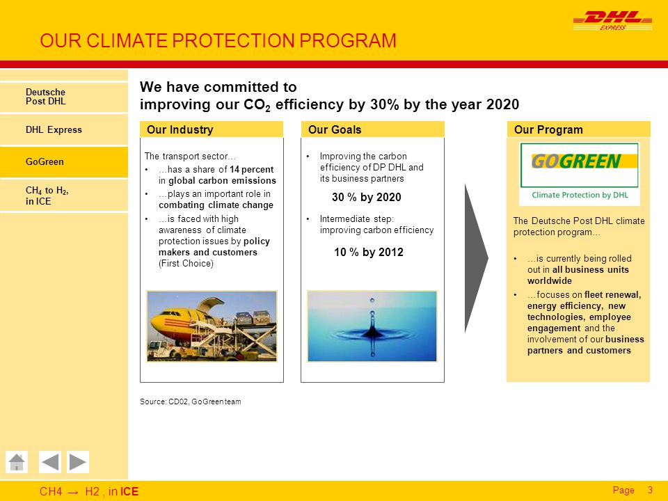 CH4 → H2, in ICE Page3 OUR CLIMATE PROTECTION PROGRAM Deutsche Post DHL DHL Express GoGreen CH 4 to H 2, in ICE Our IndustryOur GoalsOur Program The Deutsche Post DHL climate protection program… …is currently being rolled out in all business units worldwide …focuses on fleet renewal, energy efficiency, new technologies, employee engagement and the involvement of our business partners and customers Improving the carbon efficiency of DP DHL and its business partners Intermediate step: improving carbon efficiency The transport sector… …has a share of 14 percent in global carbon emissions …plays an important role in combating climate change …is faced with high awareness of climate protection issues by policy makers and customers (First Choice) 30 % by 2020 10 % by 2012 Source: CD02, GoGreen team We have committed to improving our CO 2 efficiency by 30% by the year 2020