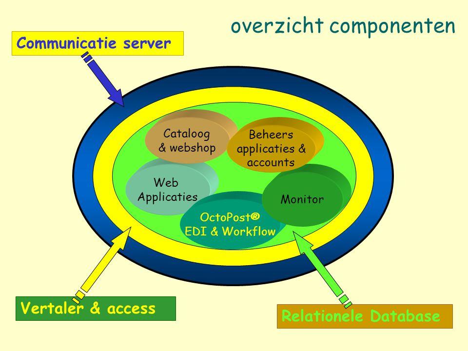 Communicatie server Autorisatie correspondenten & vertaling berichten overzicht componenten Web Applicaties Cataloog & webshop OctoPost® EDI & Workflo