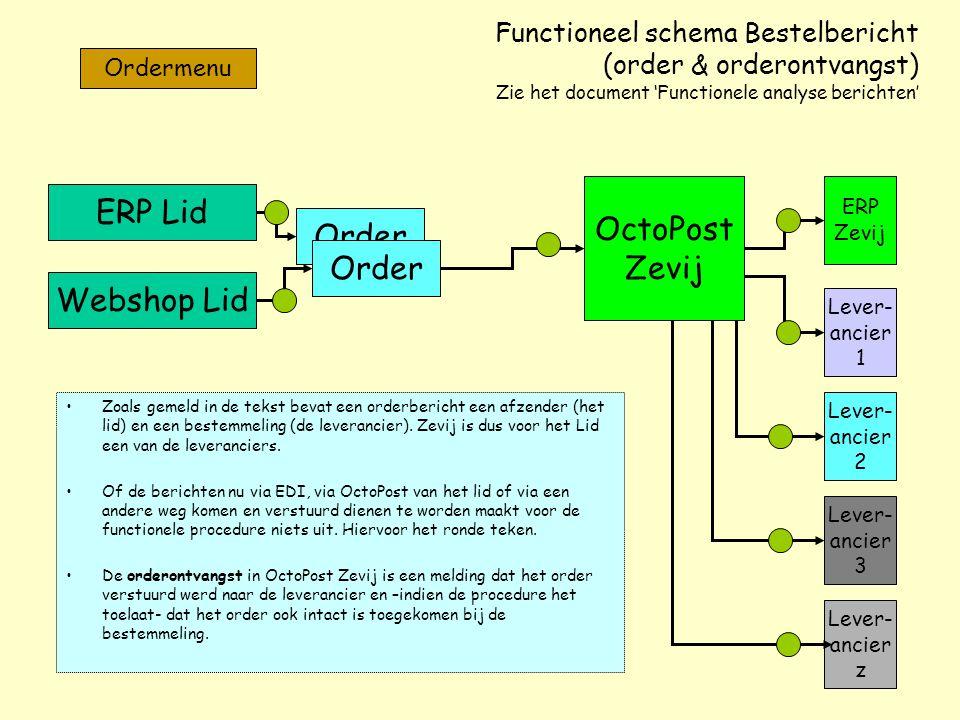 Functioneel schema Bestelbericht (order & orderontvangst) Zie het document 'Functionele analyse berichten' Zoals gemeld in de tekst bevat een orderber
