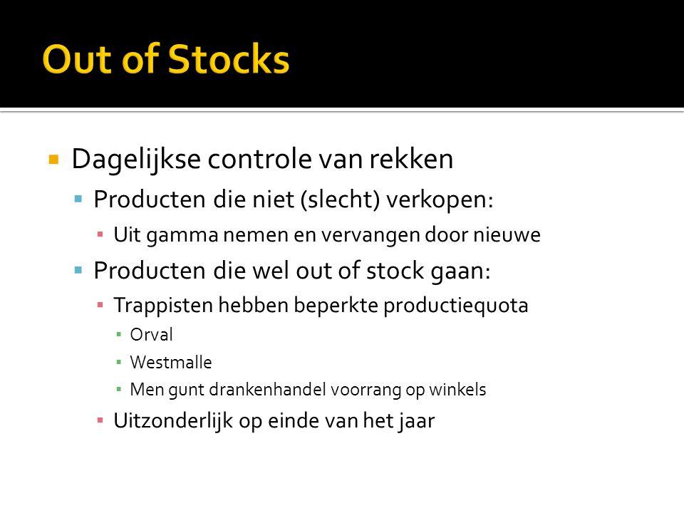  Dagelijkse controle van rekken  Producten die niet (slecht) verkopen: ▪ Uit gamma nemen en vervangen door nieuwe  Producten die wel out of stock g