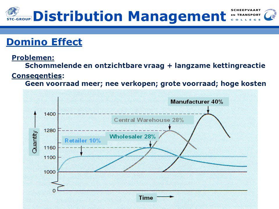 Domino Effect Distribution Management Problemen: Schommelende en ontzichtbare vraag + langzame kettingreactie Conseqenties: Geen voorraad meer; nee verkopen; grote voorraad; hoge kosten