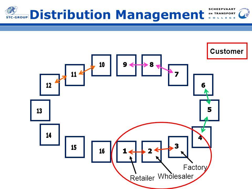 Distribution Management Evaluatie Resultaat? Strategie? Problemen?
